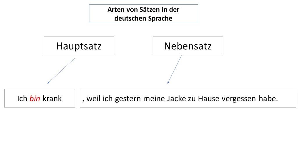 Satzarten in der deutschen Sprache/Temporale und Konzessive Nebensätze